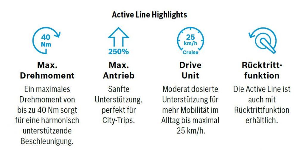 Die Highlights des neuen Bosch Active Line e-Bike Motors ist der geringe Tretwiderstand, wodurch das Pedelec mit ausgeschaltetem Motor zu fahren ist wie ein normales Fahrrad.