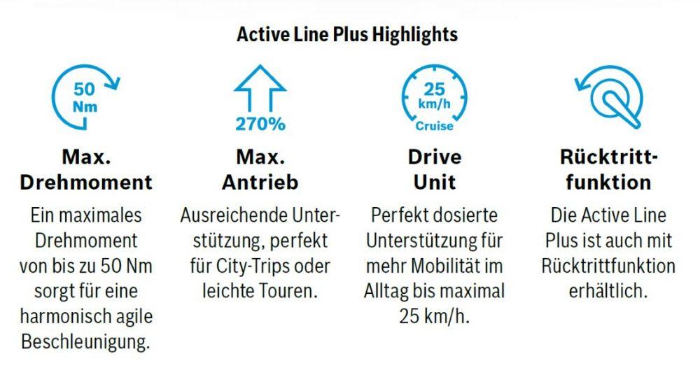 Die Bosch Neuheit 2018 ist der e-Bike Motor Active Line Plus, der mit 50 Nm und einer Tretkraftunterstützung von 270 % für City e-Bikes und Touren Pedelecs geeignet ist.