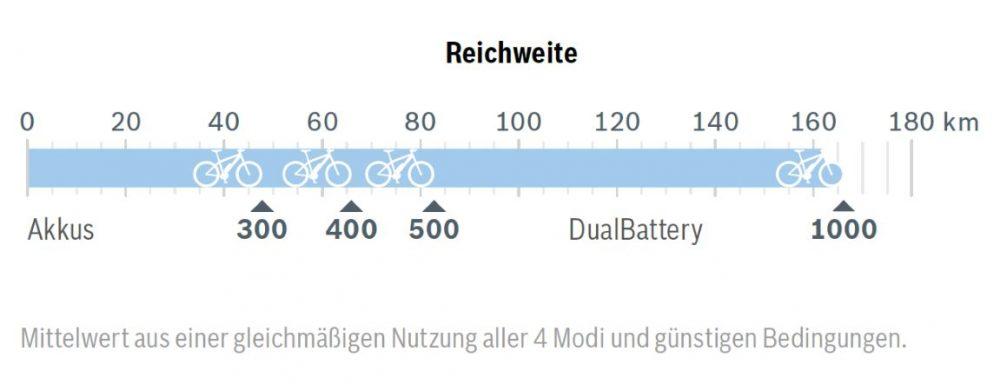 Der Bosch Active Line Plus e-Bike Antrieb ist kombinierbar mit dem integrierten Bosch PowerTube und kommt mit einem 500 Wh Akku auf eine Reichweite von über 80 Kilometern.