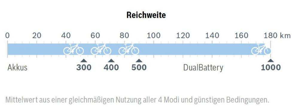 Unter idealen Bedingungen hat der neue e-Bike Motor von Bosch, der Active Line 2018, mit einem 500 Wh e-Bike Akku eine Reichweite von fast 100 Kilometern.