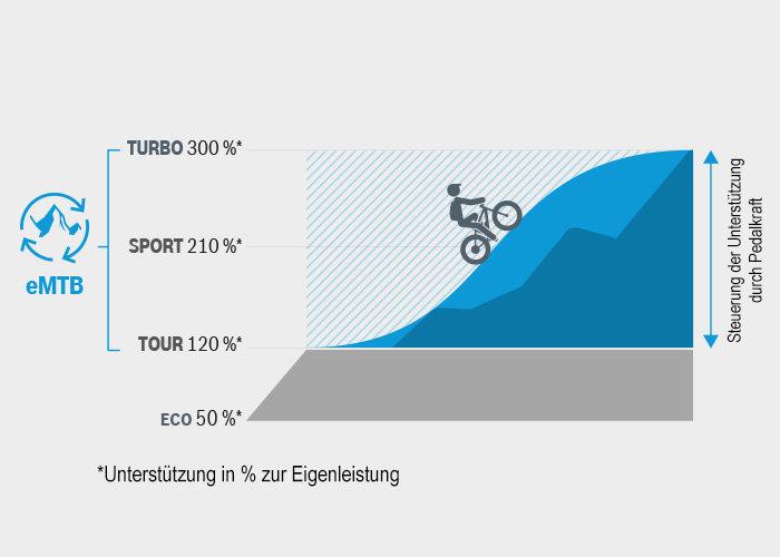 Der eMTB Modus von Bosch variiert selbstständig die Tretkraftunterstützung und kann den Fahrer so je nach Situation mit 120 % bis 300 % unterstützen.
