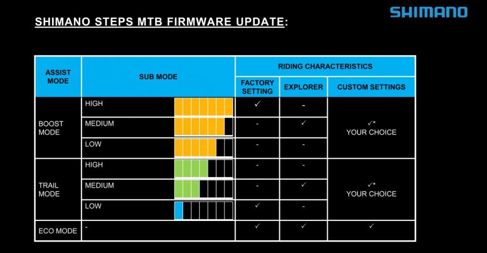 Die Tabelle zeigt die Unterstützungsleistung der drei neuen Profile des Shimano MTB-Motors E8000, Custom, Explorer und Dynamic.