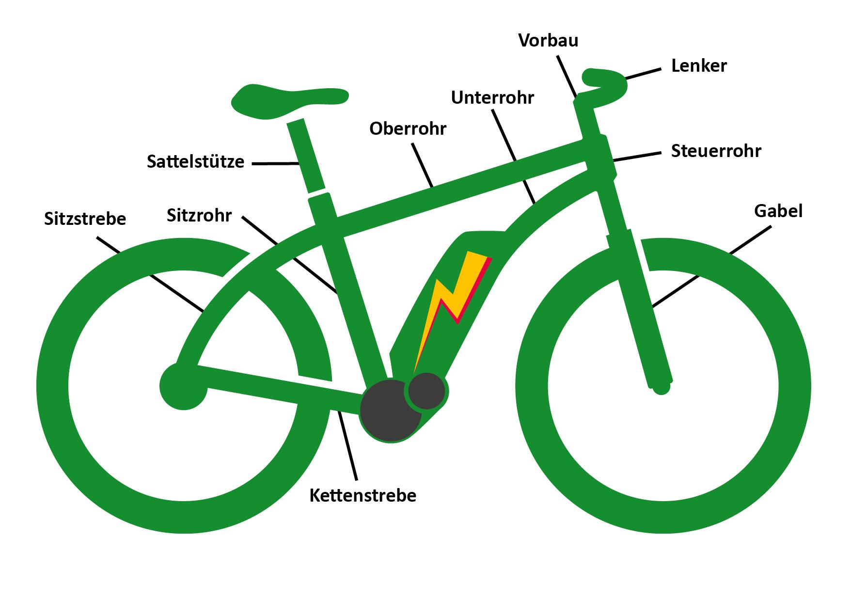 Welche Rahmenform passt zu mir? | e-Bike Kaufberatung